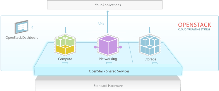 Openstack software diagram