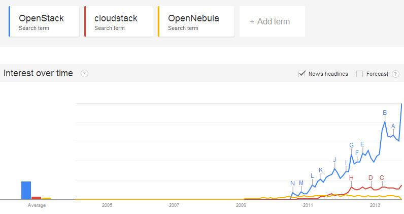 Openstack vs cloudstack