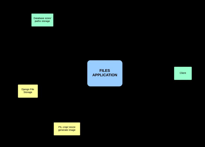Python image library